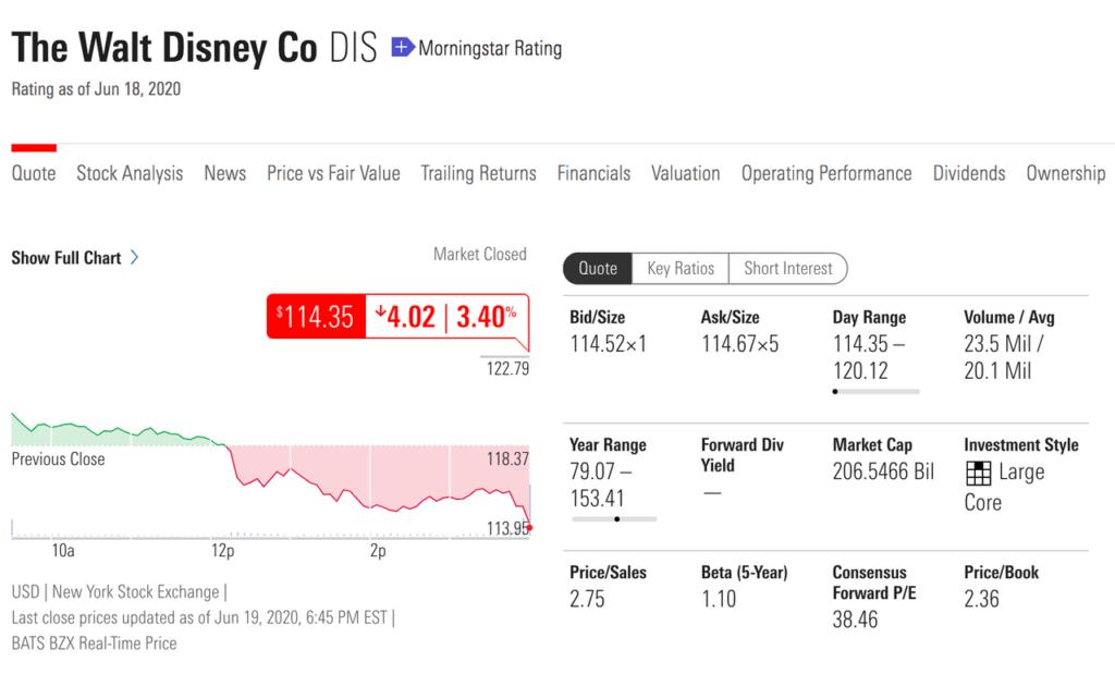 morningstar-dis-valuation