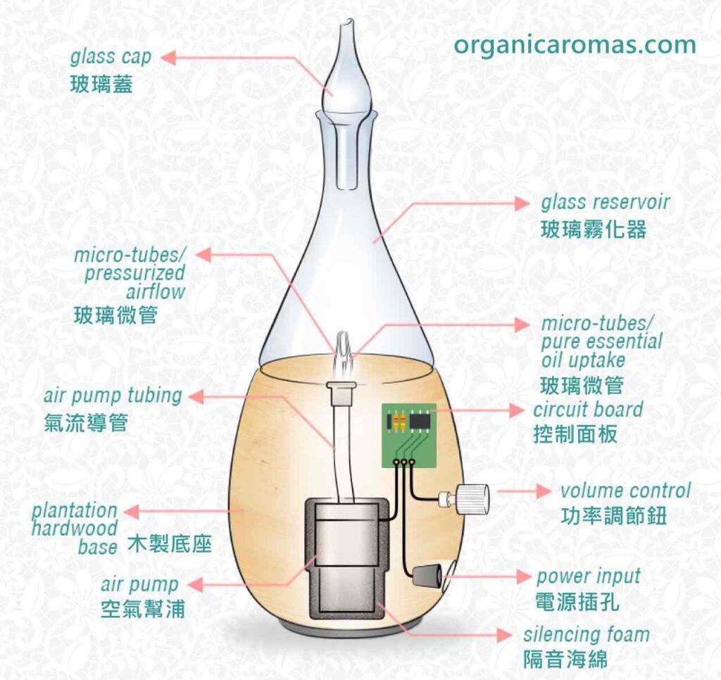 nebulizing-diffuser-parts